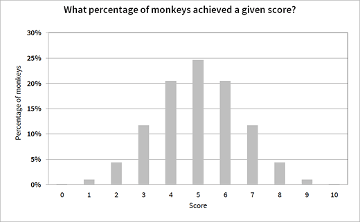 test-pronunciation-scores-monkey