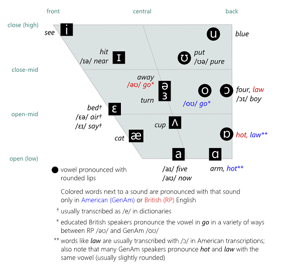 Chart Showing The Relative Unciation Of American And British Vowels