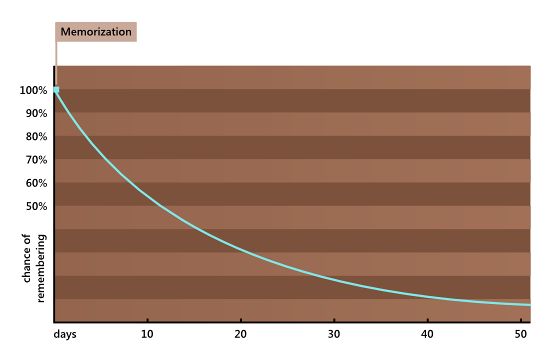 forgetting-curve-1.png